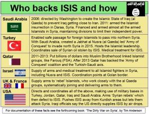 دول_تدعم_داعش